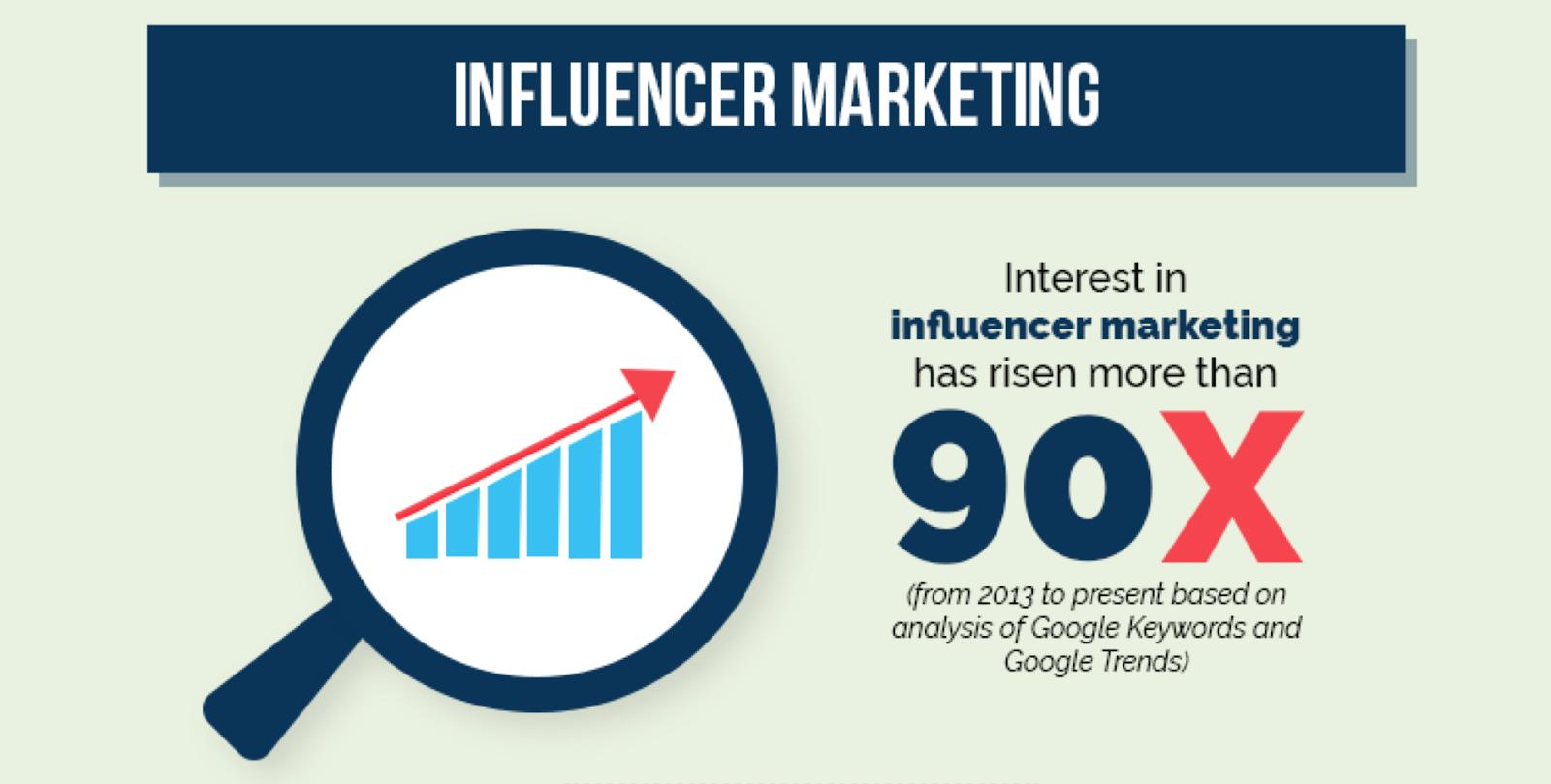 influencer marketing pie graph