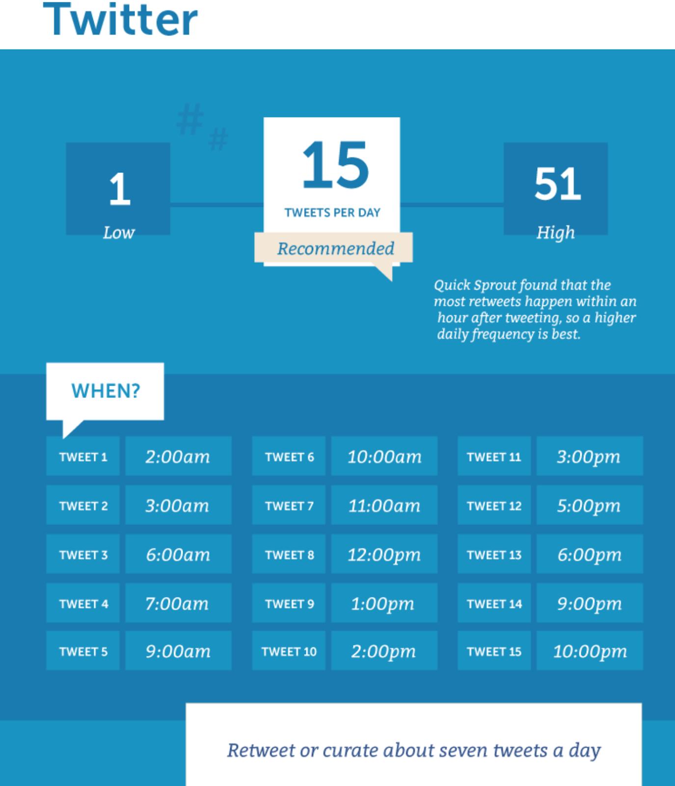 average Tweets per day