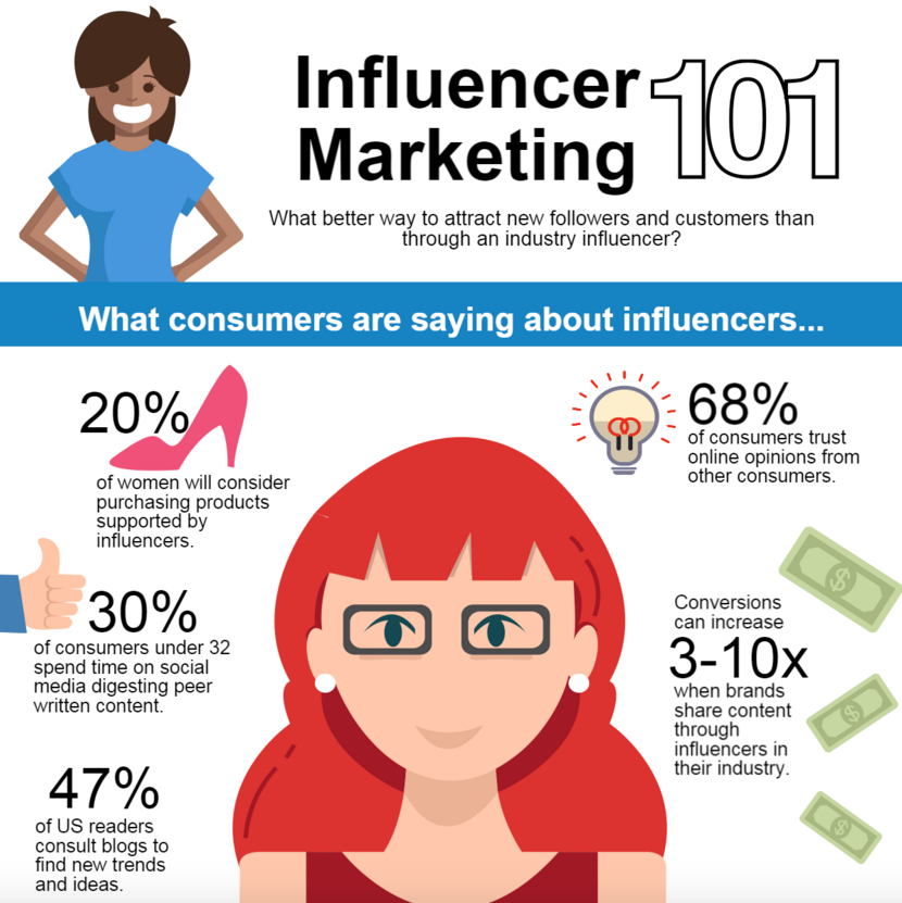 consumers says about influencers