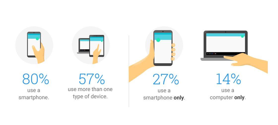 Smartphone compatibility