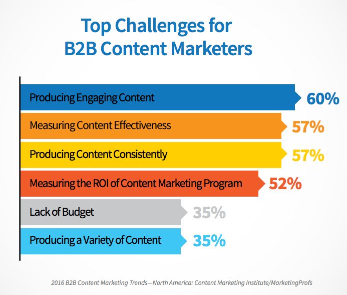 b2b content marketers result