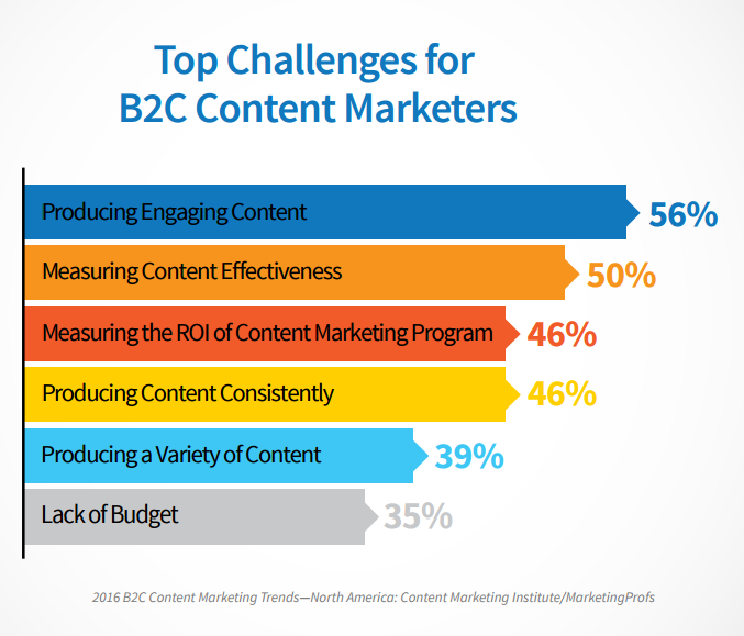 b2c content marketers result