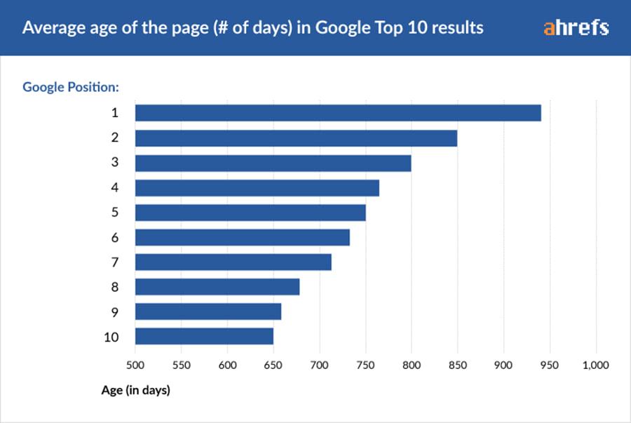 rank your SEO business google top 10