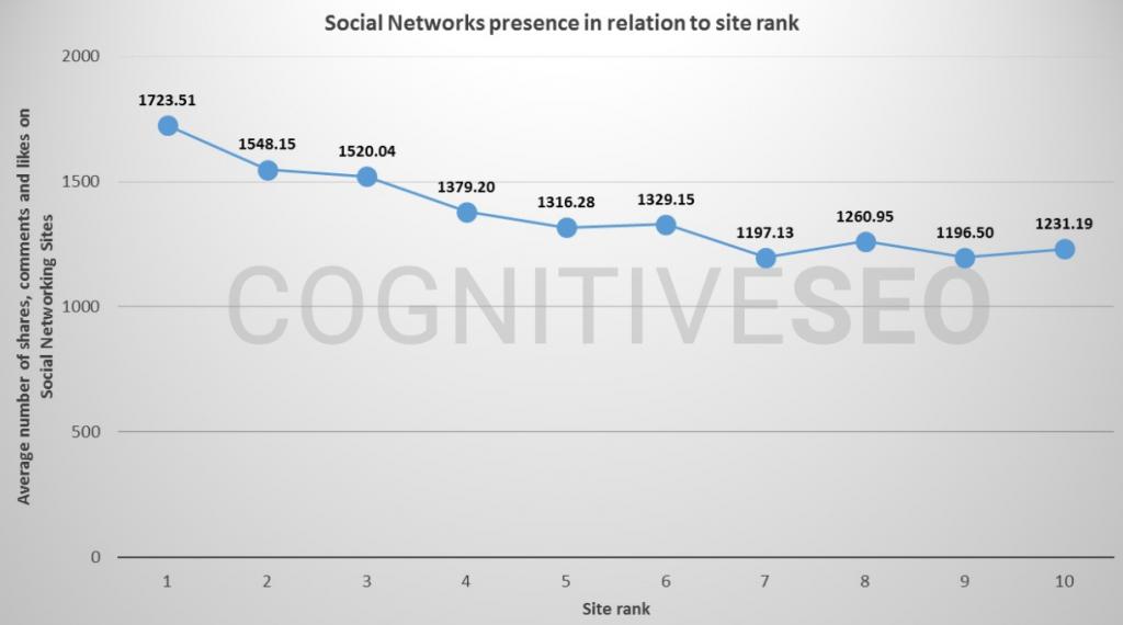 social network for SEO