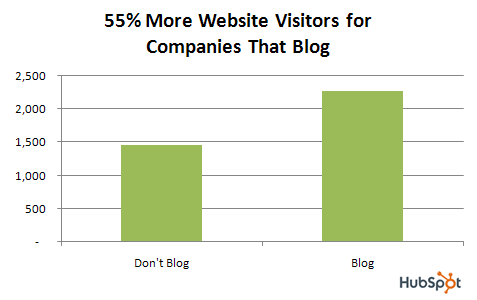 visitors to companies that blog SEO