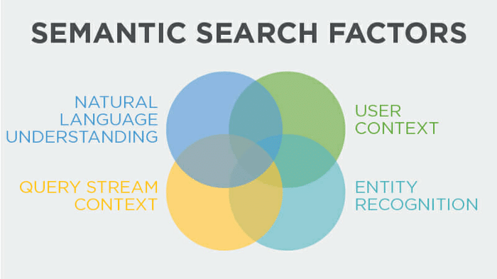 semantic search power