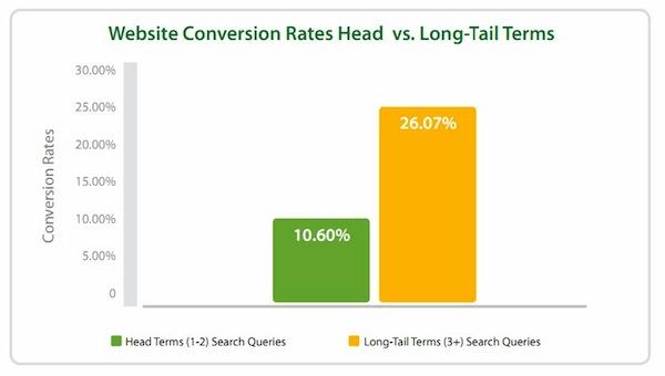 web conversion vs long tail