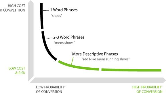 word phrases