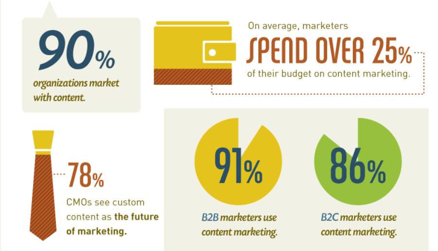 SEO average marketers