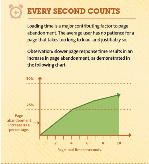 SEO every seconds count