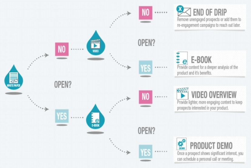 Drip campaigns in email marketing